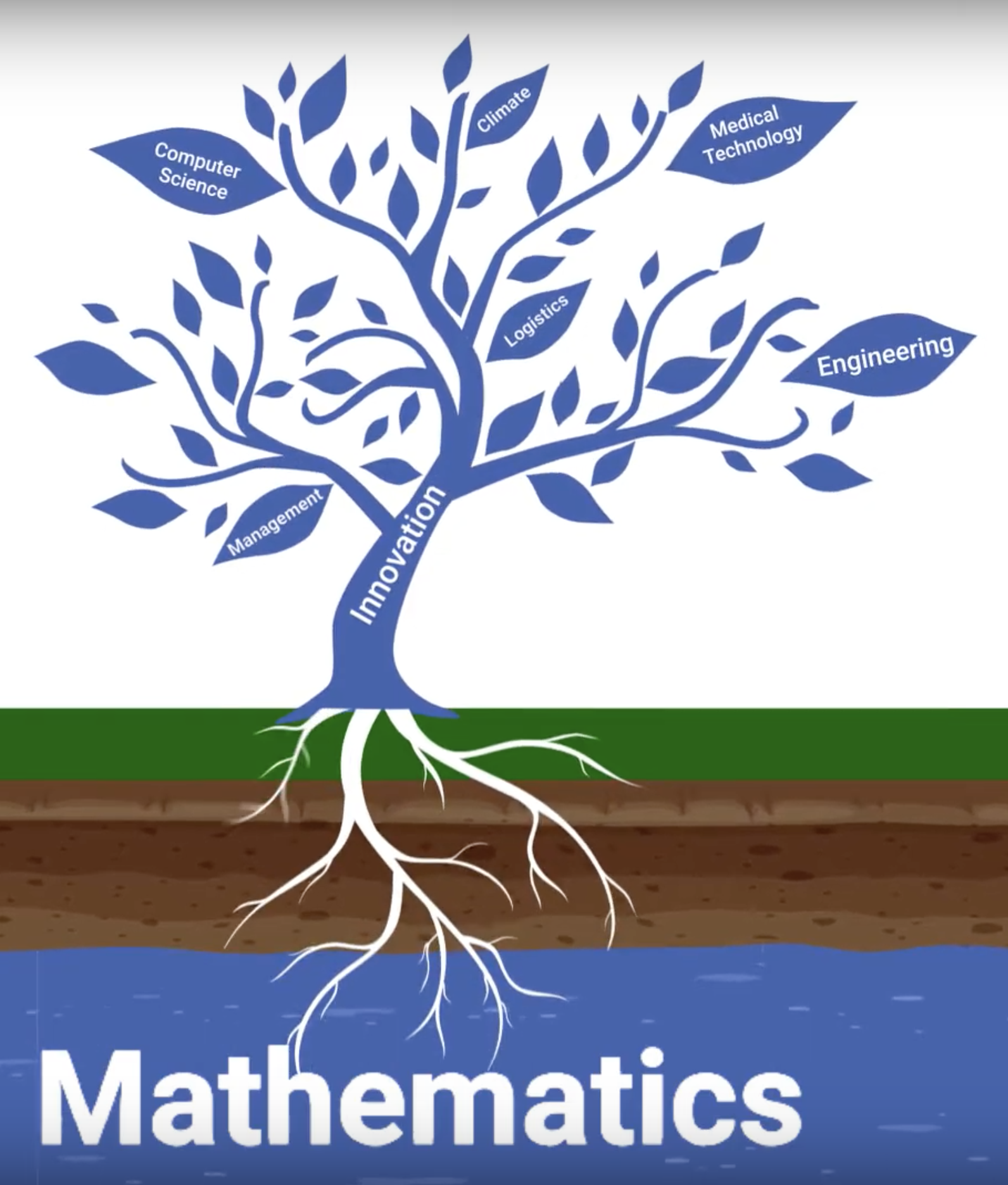 The Era of Mathematics